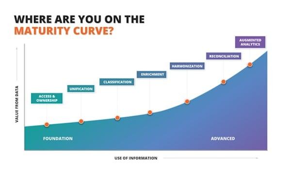 Data Maturity Curve
