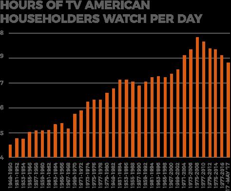 Analytics of american households watching tv