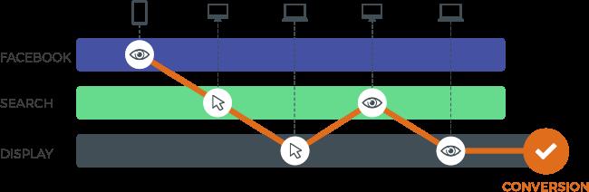 Data conversion paths