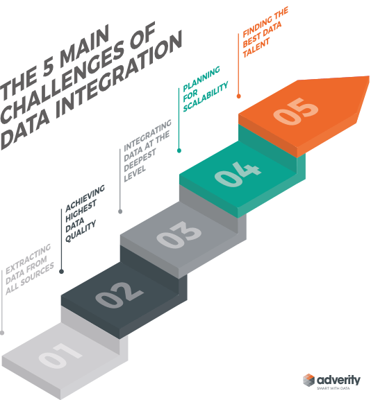 data-integration-challenges