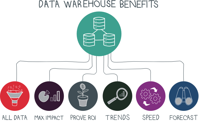 What are the benefits of data warehouses?