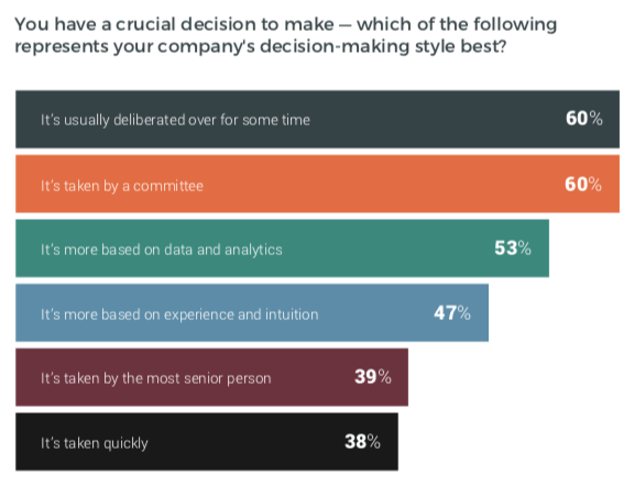 decision-making-style