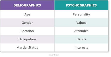 demographics-psychographics-table