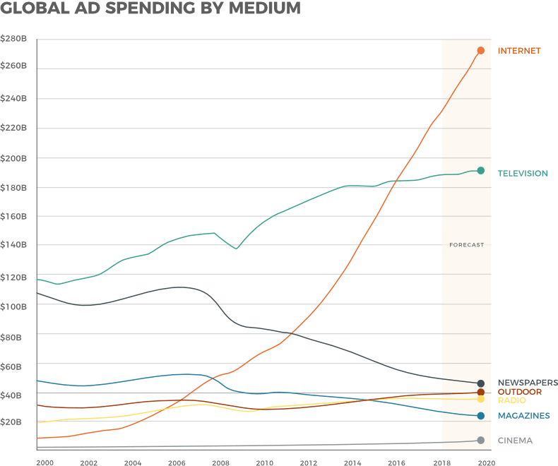 Advertising analytics: global ad spending for television, internet etc.