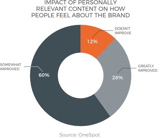 The impact of personally relevant content