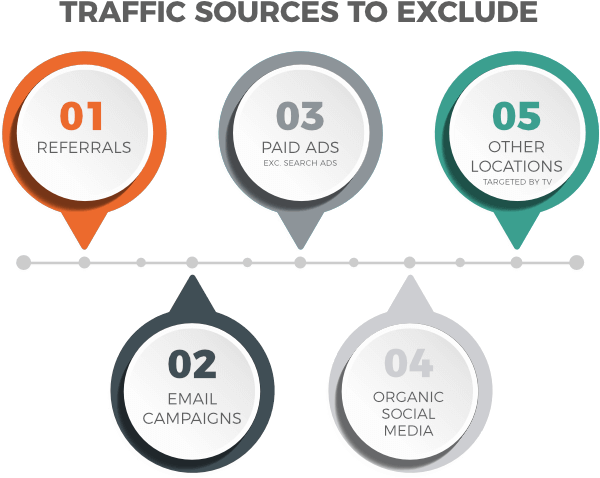 Clean data: exclude some traffic sources for TV