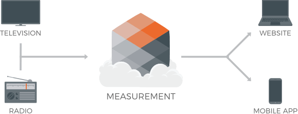 Data analytics  and measurement of TV and other mediums
