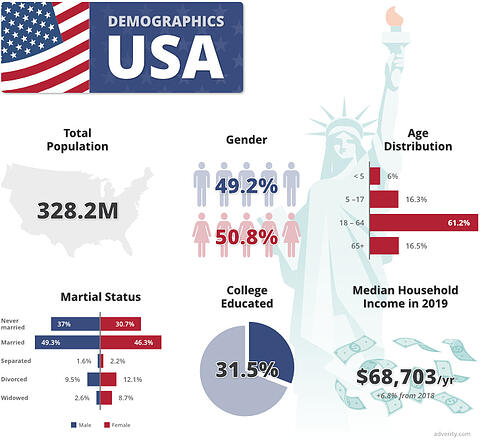 usa-demographics