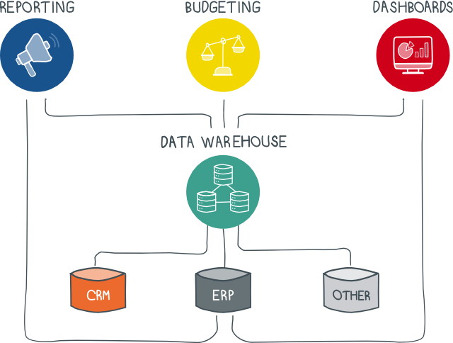 Marketing Data Warehouses: The Next Step Towards Better and Faster