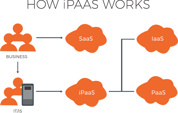 What is iPaaS? How iPaaS works diagram